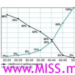 infertilitygraph1-150x150
